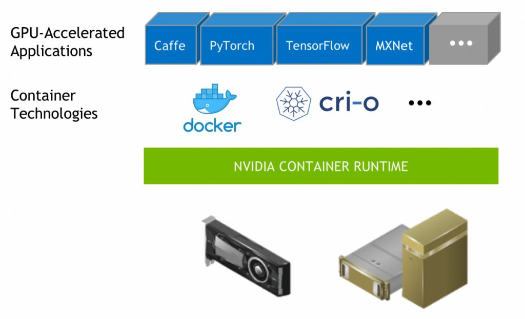 Nvidia Container